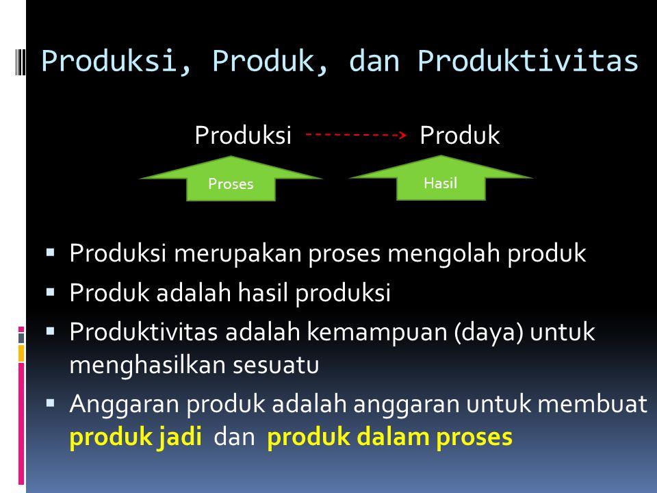 Produksi, Produk, dan Produktivitas Produksi Produk  Produksi merupakan proses mengolah produk  Produk adalah hasil produksi  Produktivitas adalah