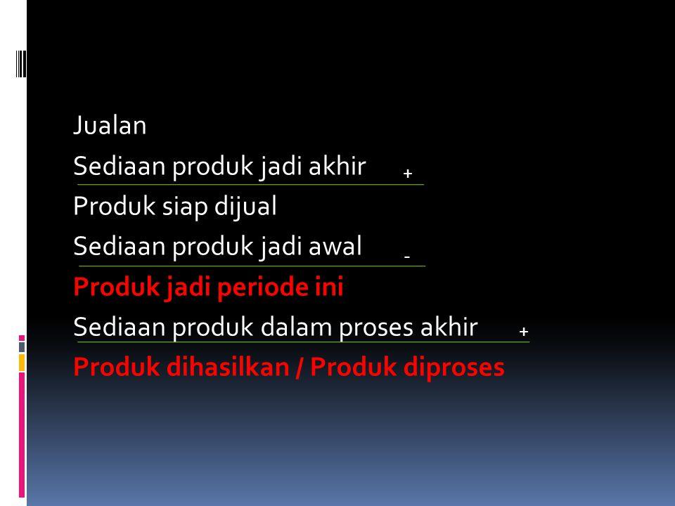  Triwulan I, total yang diproduksi = 40 Kecap sedang = (21/43) x 40 = 20 Kecap manis = (13/43) x 40 = 12 Kecap asin = (9/43) x 40 = 8  Triwulan II, III, IV, total yg diproduksi = 49 Kecap sedang = (71/139) x 49 = 25 Kecap manis = (41/139) x 49 = 14 Kecap asin = (27/139) x 49 = 10 STEP 3 STEP 4 Buat tabel anggaran produk
