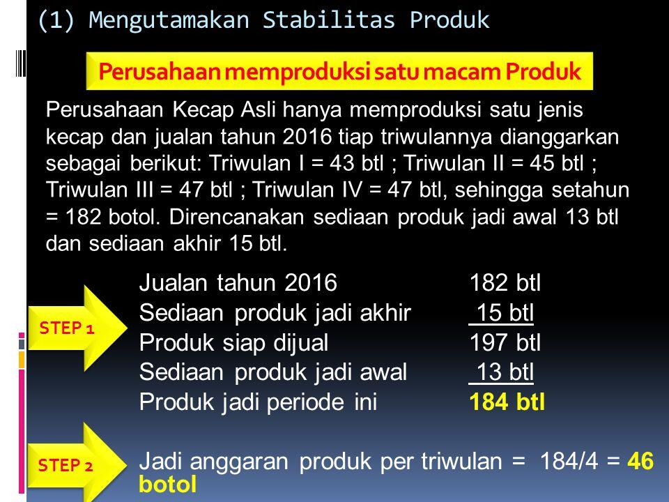 Perusahaan Kecap Asli Anggaran Produk Tahun berakhir 31 Desember 2016 (dalam botol) Keterangan Triwulan I II III IV Setahun Jualan Sediaan akhir Produk siap dijual Sediaan awal Produk Jadi 43 16 17 16 15 45 47 59 13 16 17 16 62 63 62 46 15 182 13 197 184 STEP 3