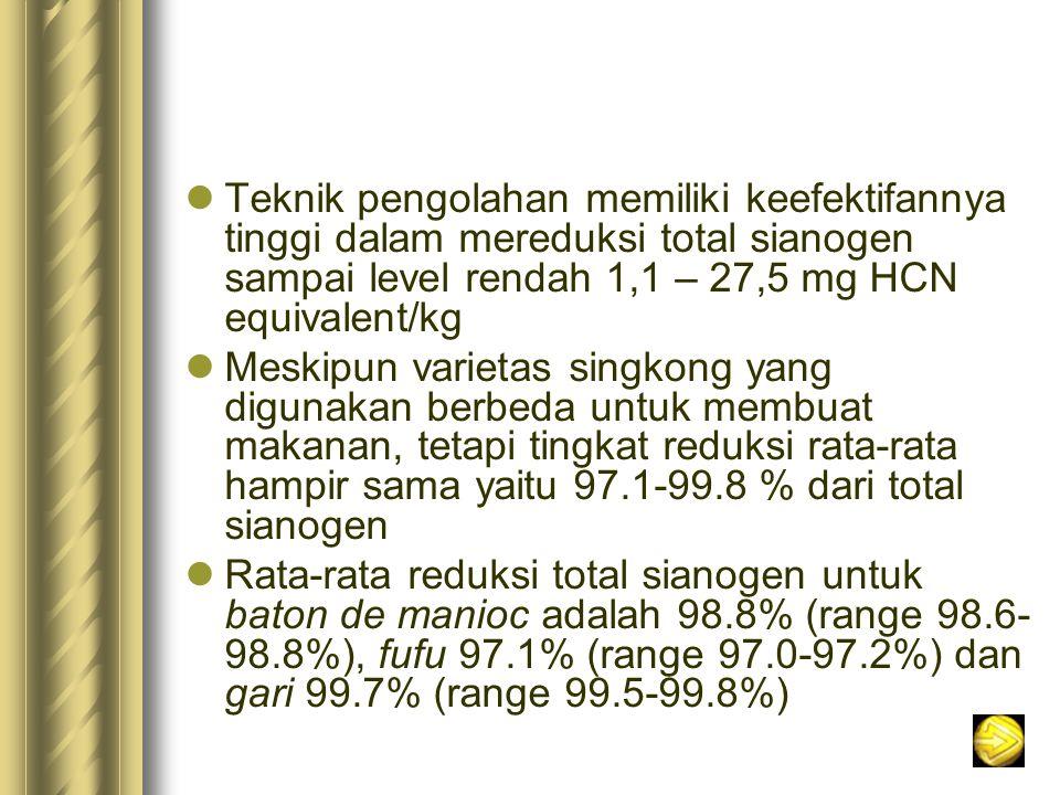 Teknik pengolahan memiliki keefektifannya tinggi dalam mereduksi total sianogen sampai level rendah 1,1 – 27,5 mg HCN equivalent/kg Meskipun varietas