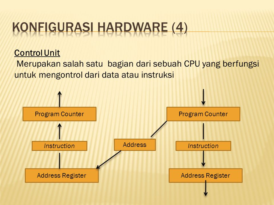 Control Unit Merupakan salah satu bagian dari sebuah CPU yang berfungsi untuk mengontrol dari data atau instruksi Program Counter Instruction Address