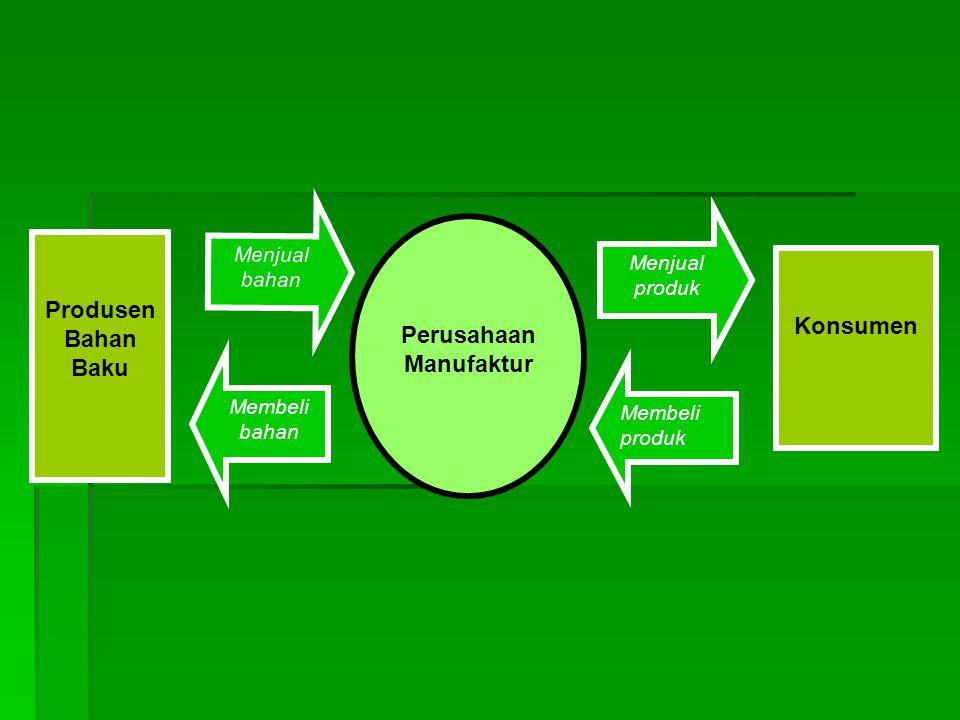Perusahaan Manufaktur Produsen Bahan Baku Konsumen Membeli bahan Membeli produk Menjual bahan Menjual produk
