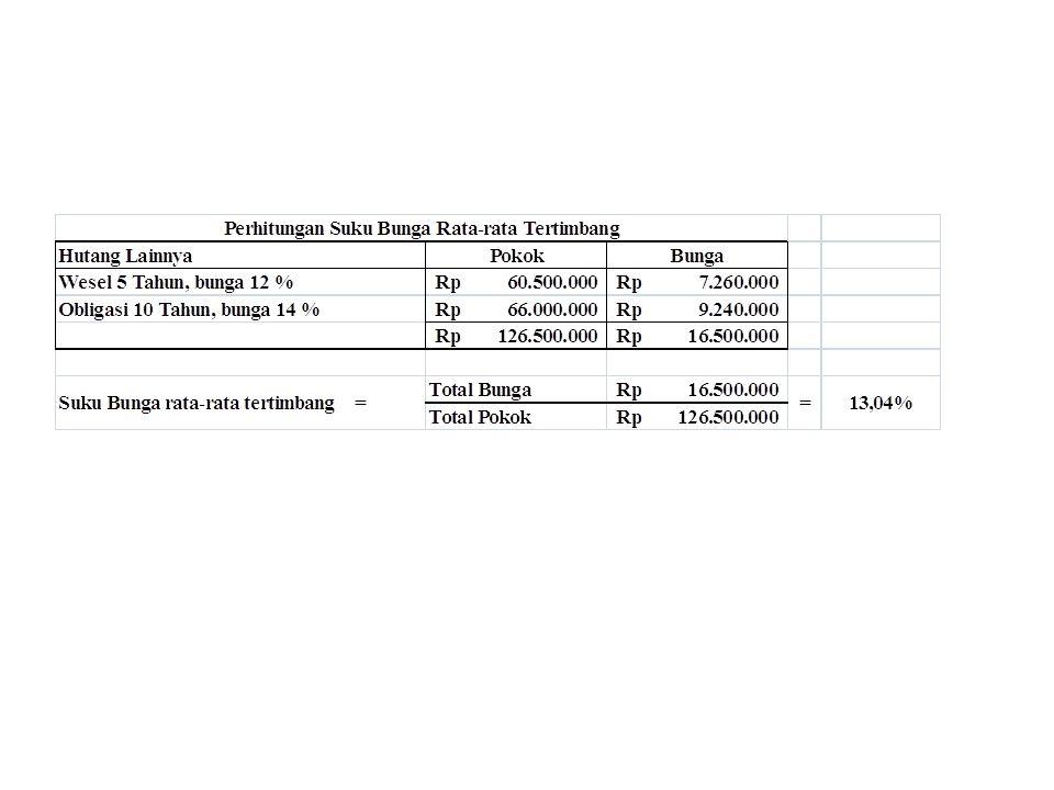 Jumlah bunga yang akan dikapitalisasi adalah jumlah terkecil dari Rp16.088.800 (Bunga yg dapat dihindarkan) dengan Rp31.350.000 (Bunga Aktual)