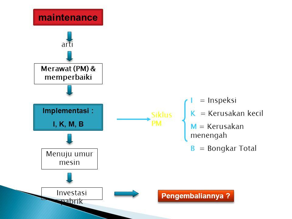 maintenance Merawat (PM) & memperbaiki arti Implementasi : I, K, M, B I = Inspeksi K = Kerusakan kecil M = Kerusakan menengah B = Bongkar Total Siklus PM Menuju umur mesin Investasi pabrik Pengembaliannya ?
