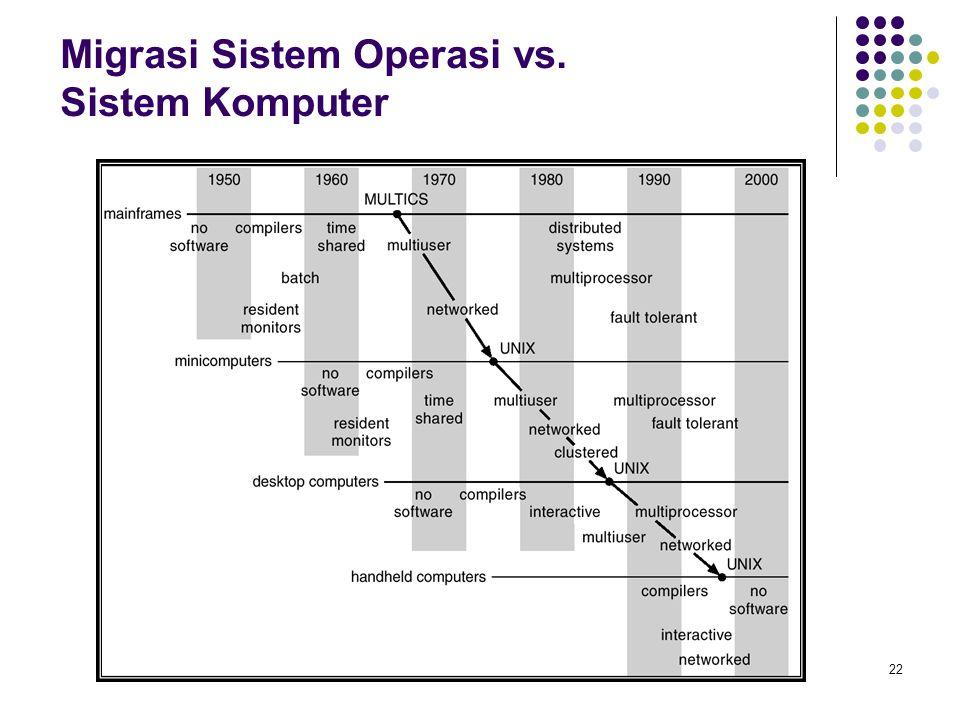 22 Migrasi Sistem Operasi vs. Sistem Komputer