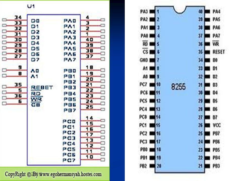 Program inisialisasinya : MOV DX, 303 H MOV AL, 10000000 B OUT DX, AL Program output data (port A): MOV DX, 300 H MOV AL, 00001111 B OUT DX, AL