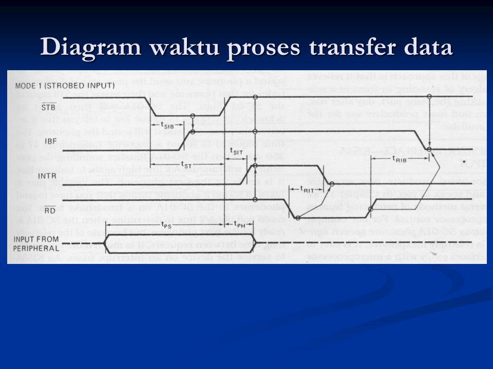Diagram waktu proses transfer data