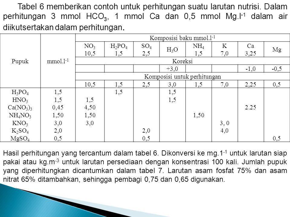 Tabel 6 memberikan contoh untuk perhitungan suatu larutan nutrisi. Dalam perhitungan 3 mmol HCO 3, 1 mmol Ca dan 0,5 mmol Mg.l -1 dalam air diikutsert