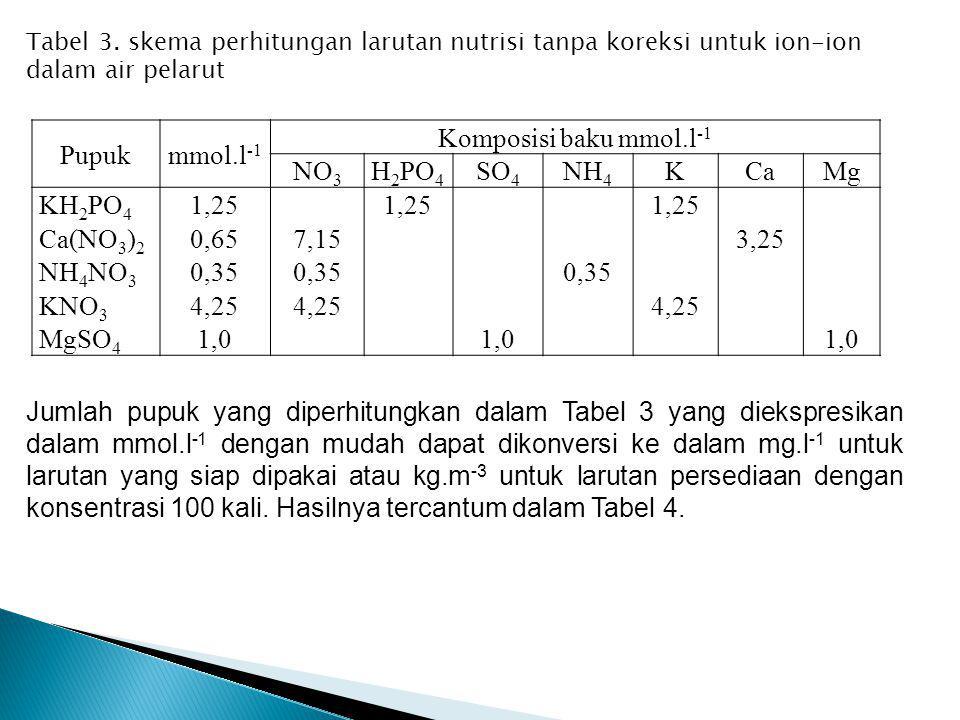 Pupukmmol.l -1 Komposisi baku mmol.l -1 NO 3 H 2 PO 4 SO 4 NH 4 KCaMg KH 2 PO 4 1,25 Ca(NO 3 ) 2 0,657,153,25 NH 4 NO 3 0,35 KNO 3 4,25 MgSO 4 1,0 Tab