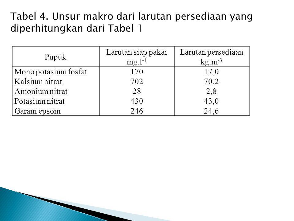 Tabel 4. Unsur makro dari larutan persediaan yang diperhitungkan dari Tabel 1 Pupuk Larutan siap pakai mg.l -1 Larutan persediaan kg.m -3 Mono potasiu