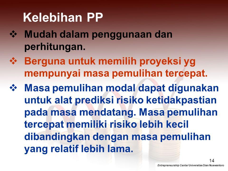Rumus PP Entrepreneurship Center Universitas Dian Nuswantoro 13 Kriteria Kelayakan PP Jika PP lebih pendek waktunya dari maximum PP-nya maka usulan in