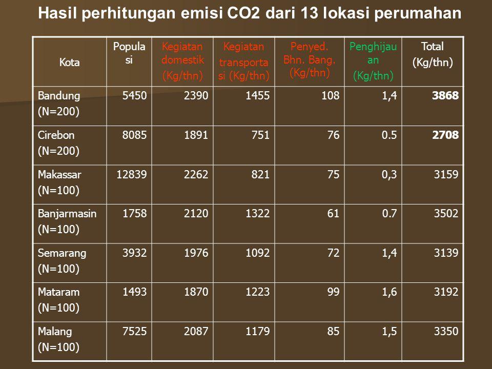Hasil perhitungan emisi CO2 dari 13 lokasi perumahan Kota Popula si Kegiatan domestik (Kg/thn) Kegiatan transporta si (Kg/thn) Penyed.