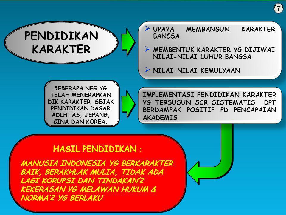 7 HASIL PENDIDIKAN : MANUSIA INDONESIA YG BERKARAKTER BAIK, BERAKHLAK MULIA, TIDAK ADA LAGI KORUPSI DAN TINDAKAN'2 KEKERASAN YG MELAWAN HUKUM & NORMA'