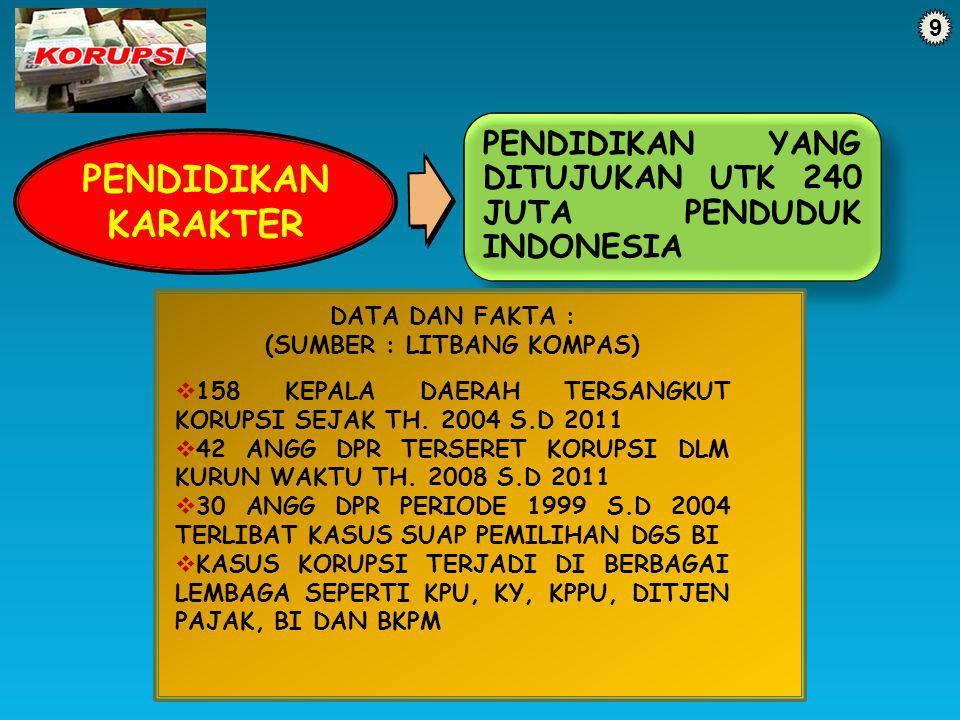 9 PENDIDIKAN KARAKTER PENDIDIKAN YANG DITUJUKAN UTK 240 JUTA PENDUDUK INDONESIA DATA DAN FAKTA : (SUMBER : LITBANG KOMPAS)  158 KEPALA DAERAH TERSANG