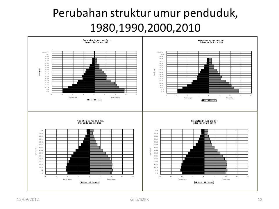 13/09/2012sma/S2KK12 Perubahan struktur umur penduduk, 1980,1990,2000,2010