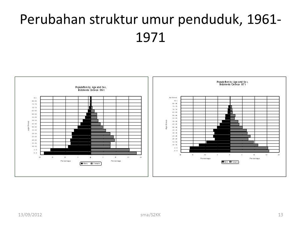 13/09/2012sma/S2KK13 Perubahan struktur umur penduduk, 1961- 1971
