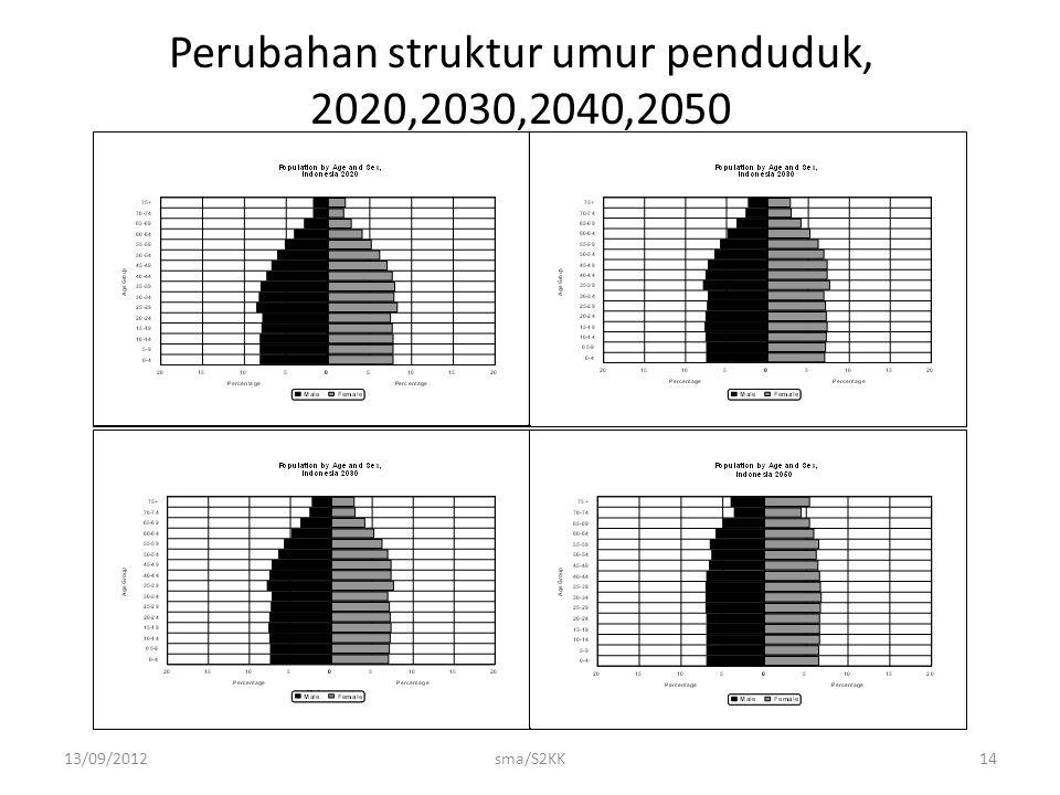 13/09/2012sma/S2KK14 Perubahan struktur umur penduduk, 2020,2030,2040,2050