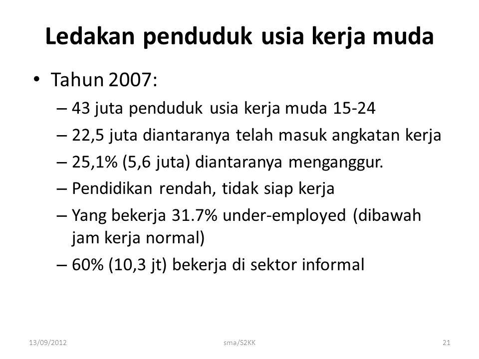 13/09/2012sma/S2KK21 Tahun 2007: – 43 juta penduduk usia kerja muda 15-24 – 22,5 juta diantaranya telah masuk angkatan kerja – 25,1% (5,6 juta) dianta