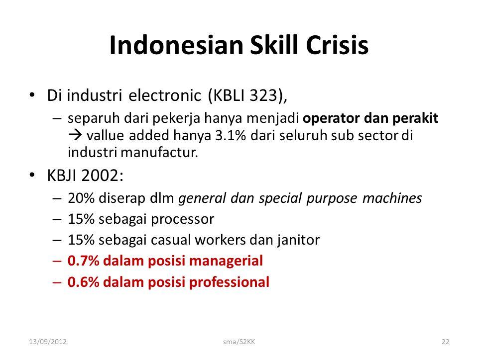 13/09/2012sma/S2KK22 Indonesian Skill Crisis Di industri electronic (KBLI 323), – separuh dari pekerja hanya menjadi operator dan perakit  vallue add