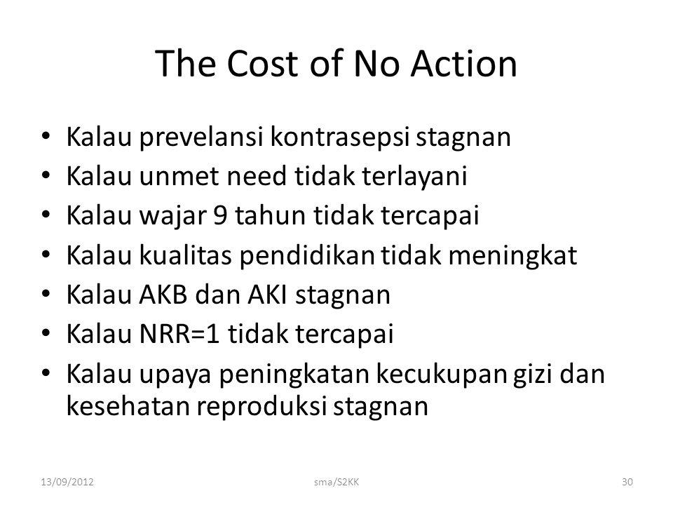 13/09/2012sma/S2KK30 The Cost of No Action Kalau prevelansi kontrasepsi stagnan Kalau unmet need tidak terlayani Kalau wajar 9 tahun tidak tercapai Ka