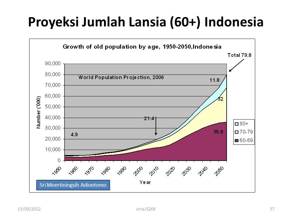Proyeksi Jumlah Lansia (60+) Indonesia 13/09/2012sma/S2KK37 Sri Moertiningsih Adioetomo