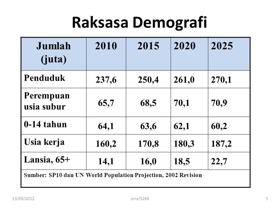 13/09/2012sma/S2KK5 Raksasa Demografi Jumlah (juta) 2010201520202025 Penduduk 237,6250,4261,0270,1 Perempuan usia subur 65,768,570,170,9 0-14 tahun 64