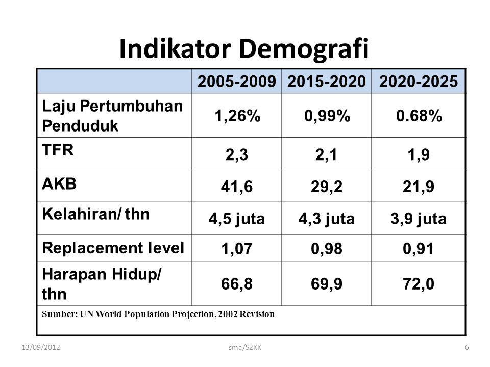 13/09/2012sma/S2KK6 Indikator Demografi 2005-20092015-20202020-2025 Laju Pertumbuhan Penduduk 1,26%0,99%0.68% TFR 2,32,11,9 AKB 41,629,221,9 Kelahiran
