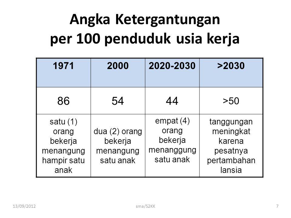13/09/2012sma/S2KK7 Angka Ketergantungan per 100 penduduk usia kerja 197120002020-2030>2030 865444 >50 satu (1) orang bekerja menangung hampir satu an