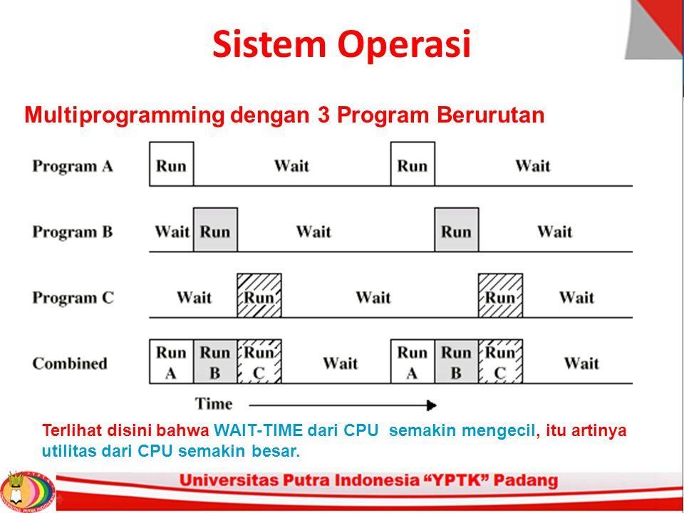 Sistem Operasi Multiprogramming dengan 3 Program Berurutan Terlihat disini bahwa WAIT-TIME dari CPU semakin mengecil, itu artinya utilitas dari CPU semakin besar.