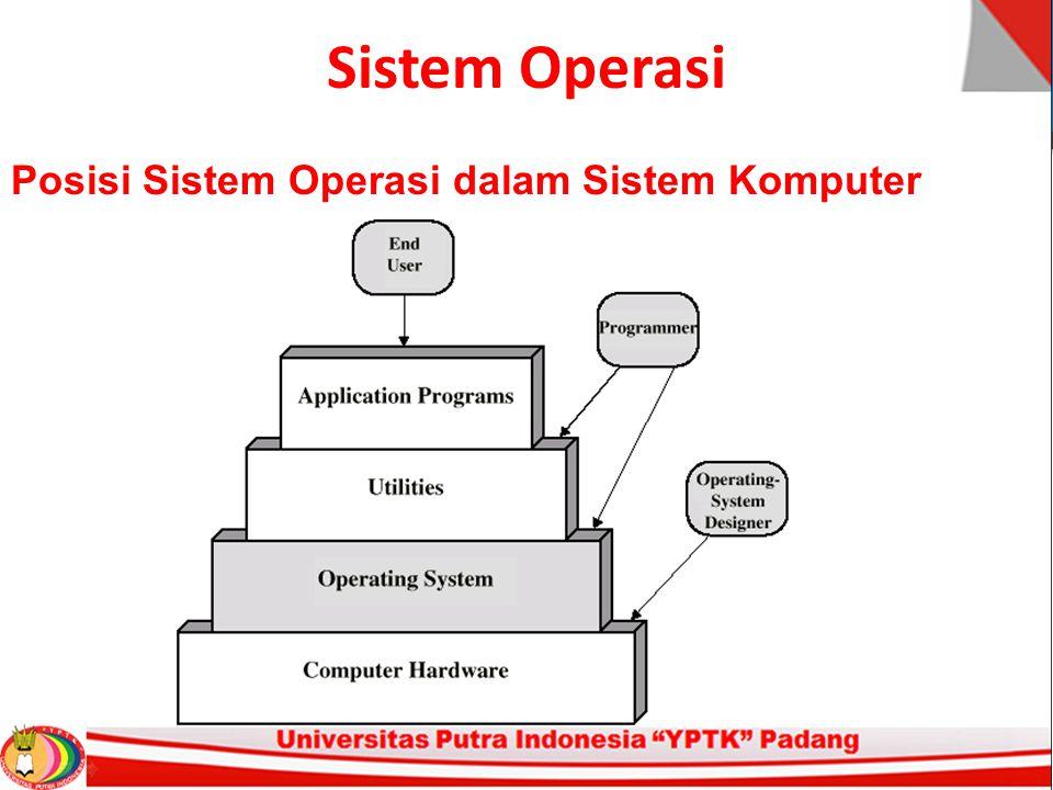 Sistem Operasi Posisi Sistem Operasi dalam Sistem Komputer