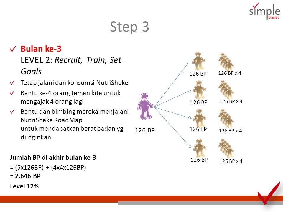 Step 3 Bulan ke-3 LEVEL 2: Recruit, Train, Set Goals Tetap jalani dan konsumsi NutriShake Bantu ke-4 orang teman kita untuk mengajak 4 orang lagi Bant