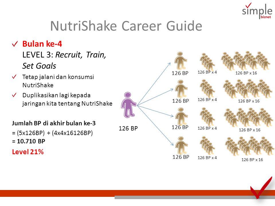 NutriShake Career Guide 126 BP 126 BP x 4 126 BP x 16 Bulan ke-4 LEVEL 3: Recruit, Train, Set Goals Tetap jalani dan konsumsi NutriShake Duplikasikan