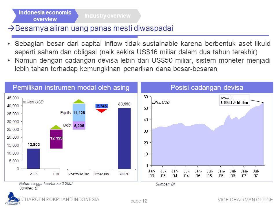 CHAROEN POKPHAND INDONESIA VICE CHAIRMAN OFFICE page 12  Besarnya aliran uang panas mesti diwaspadai Sebagian besar dari capital inflow tidak sustainable karena berbentuk aset likuid seperti saham dan obligasi (naik sekira US$16 miliar dalam dua tahun terakhir) Namun dengan cadangan devisa lebih dari US$50 miliar, sistem moneter menjadi lebih tahan terhadap kemungkinan penarikan dana besar-besaran Industry overview Indonesia economic overview Notes: hingga kuartal ke-3 2007 Sumber: BI Pemilikan instrumen modal oleh asing Posisi cadangan devisa