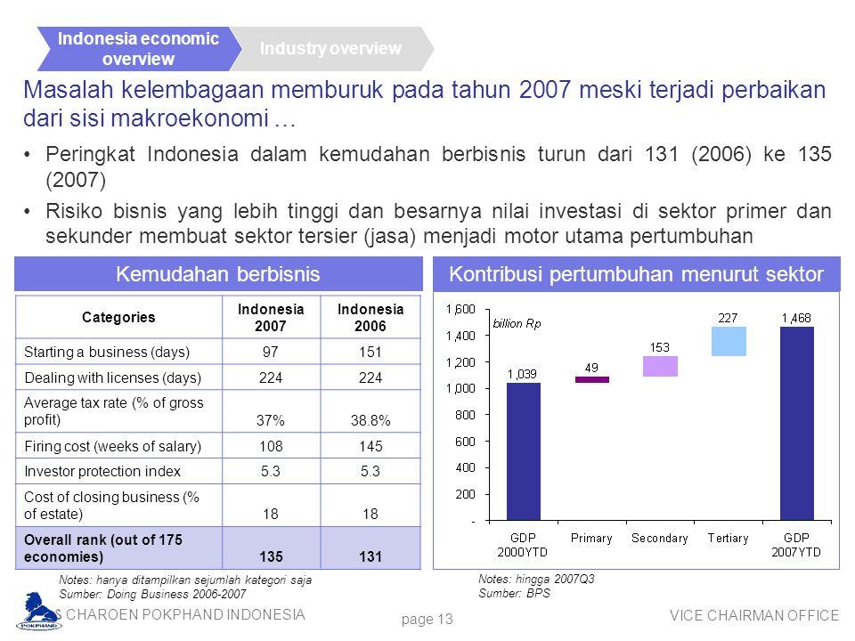 CHAROEN POKPHAND INDONESIA VICE CHAIRMAN OFFICE page 13 Masalah kelembagaan memburuk pada tahun 2007 meski terjadi perbaikan dari sisi makroekonomi … Peringkat Indonesia dalam kemudahan berbisnis turun dari 131 (2006) ke 135 (2007) Risiko bisnis yang lebih tinggi dan besarnya nilai investasi di sektor primer dan sekunder membuat sektor tersier (jasa) menjadi motor utama pertumbuhan Notes: hanya ditampilkan sejumlah kategori saja Sumber: Doing Business 2006-2007 Notes: hingga 2007Q3 Sumber: BPS Industry overview Indonesia economic overview Kemudahan berbisnis Kontribusi pertumbuhan menurut sektor Categories Indonesia 2007 Indonesia 2006 Starting a business (days)97151 Dealing with licenses (days)224 Average tax rate (% of gross profit)37%38.8% Firing cost (weeks of salary)108145 Investor protection index5.3 Cost of closing business (% of estate)18 Overall rank (out of 175 economies)135131