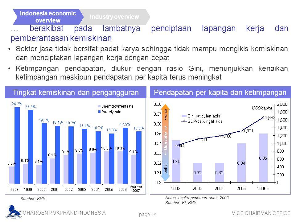 CHAROEN POKPHAND INDONESIA VICE CHAIRMAN OFFICE page 14 … berakibat pada lambatnya penciptaan lapangan kerja dan pemberantasan kemiskinan Sumber: BPS Sektor jasa tidak bersifat padat karya sehingga tidak mampu mengikis kemiskinan dan menciptakan lapangan kerja dengan cepat Ketimpangan pendapatan, diukur dengan rasio Gini, menunjukkan kenaikan ketimpangan meskipun pendapatan per kapita terus meningkat Industry overview Indonesia economic overview Notes: angka perkiraan untuk 2006 Sumber: BI, BPS Tingkat kemiskinan dan pengangguran Pendapatan per kapita dan ketimpangan