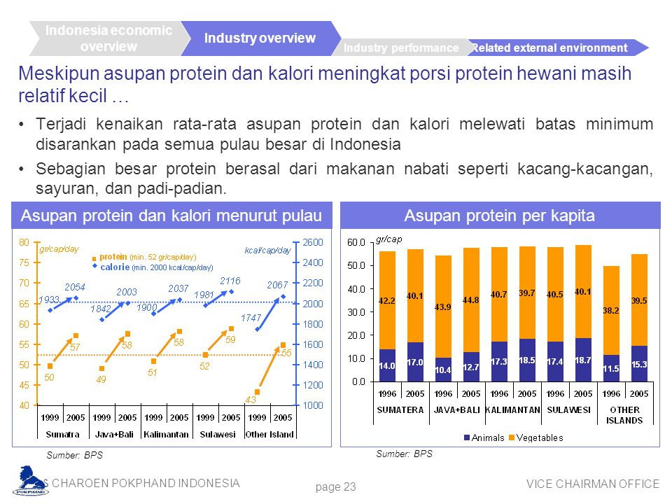 CHAROEN POKPHAND INDONESIA VICE CHAIRMAN OFFICE Related external environment Industry performance page 23 Meskipun asupan protein dan kalori meningkat