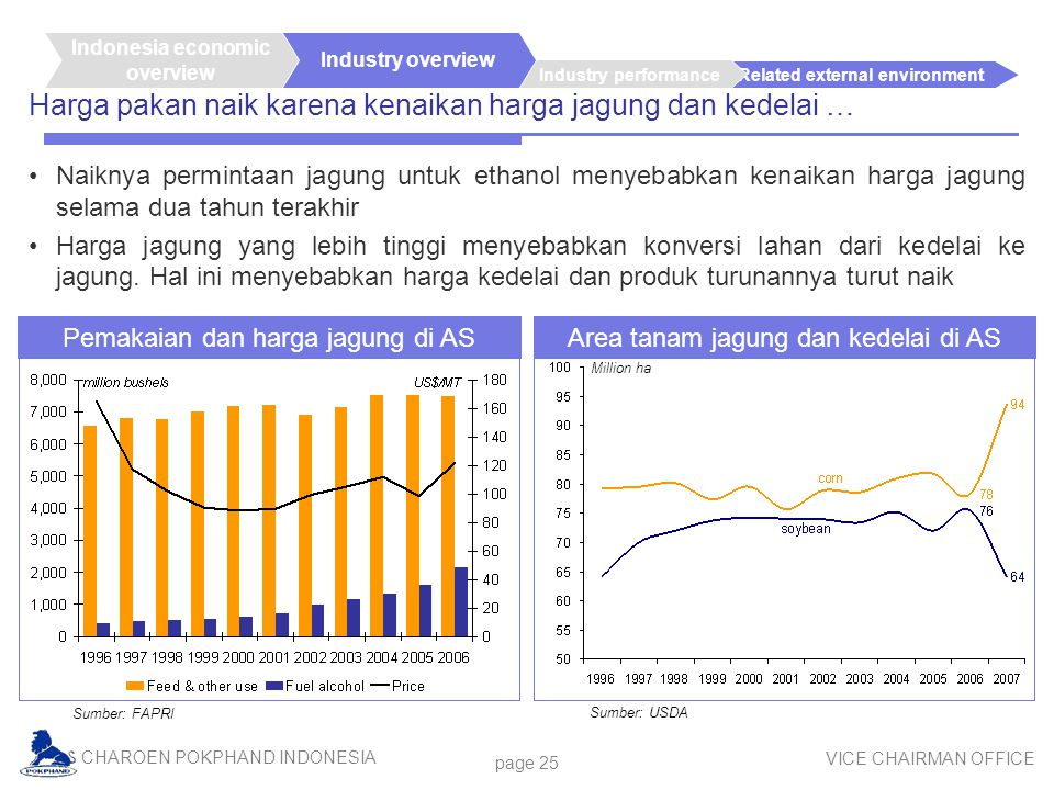 CHAROEN POKPHAND INDONESIA VICE CHAIRMAN OFFICE page 25 Related external environment Industry performance Industry overview Harga pakan naik karena ke