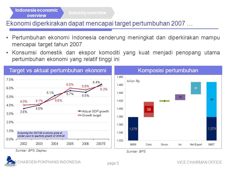 CHAROEN POKPHAND INDONESIA VICE CHAIRMAN OFFICE page 5 Ekonomi diperkirakan dapat mencapai target pertumbuhan 2007 … Target vs aktual pertumbuhan ekon