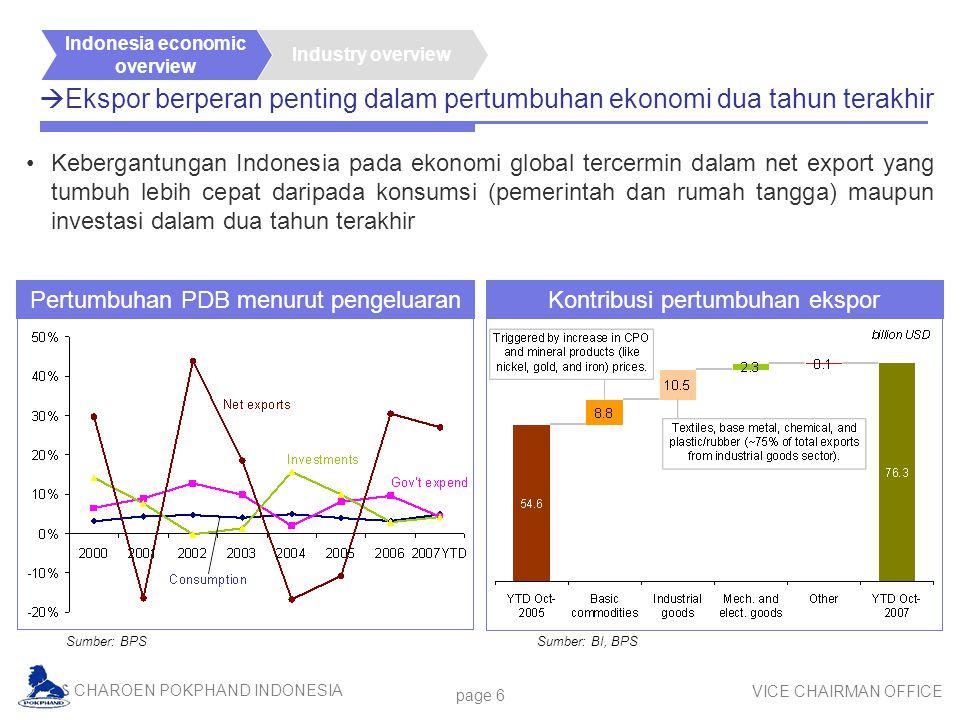 CHAROEN POKPHAND INDONESIA VICE CHAIRMAN OFFICE page 6  Ekspor berperan penting dalam pertumbuhan ekonomi dua tahun terakhir Sumber: BPS Kebergantungan Indonesia pada ekonomi global tercermin dalam net export yang tumbuh lebih cepat daripada konsumsi (pemerintah dan rumah tangga) maupun investasi dalam dua tahun terakhir Industry overview Indonesia economic overview Sumber: BI, BPS Pertumbuhan PDB menurut pengeluaran Kontribusi pertumbuhan ekspor