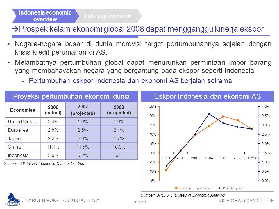 CHAROEN POKPHAND INDONESIA VICE CHAIRMAN OFFICE page 7  Prospek kelam ekonomi global 2008 dapat mengganggu kinerja ekspor Negara-negara besar di dunia merevisi target pertumbuhannya sejalan dengan krisis kredit perumahan di AS.