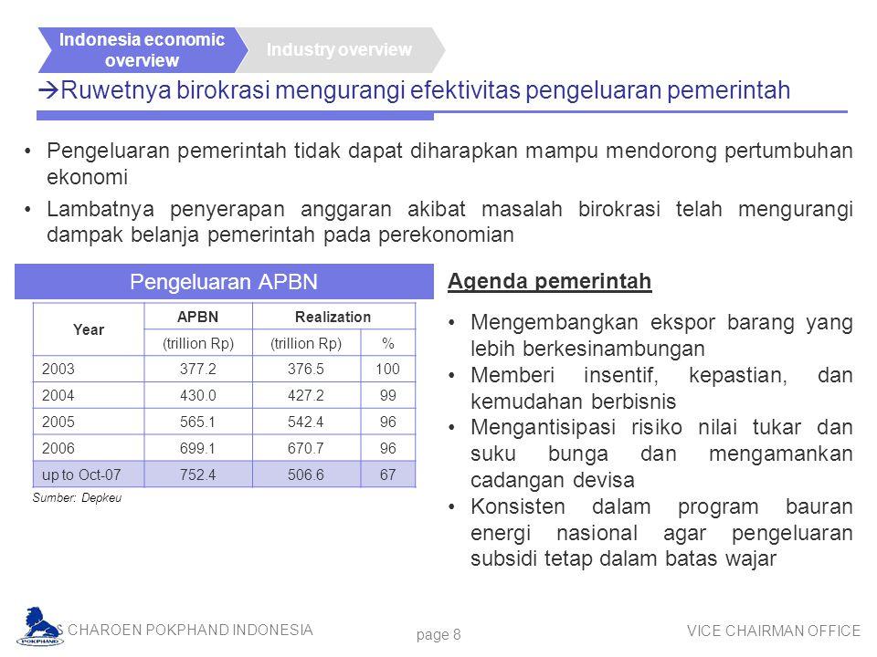 CHAROEN POKPHAND INDONESIA VICE CHAIRMAN OFFICE page 8  Ruwetnya birokrasi mengurangi efektivitas pengeluaran pemerintah Pengeluaran pemerintah tidak dapat diharapkan mampu mendorong pertumbuhan ekonomi Lambatnya penyerapan anggaran akibat masalah birokrasi telah mengurangi dampak belanja pemerintah pada perekonomian Sumber: Depkeu Industry overview Indonesia economic overview Agenda pemerintah Mengembangkan ekspor barang yang lebih berkesinambungan Memberi insentif, kepastian, dan kemudahan berbisnis Mengantisipasi risiko nilai tukar dan suku bunga dan mengamankan cadangan devisa Konsisten dalam program bauran energi nasional agar pengeluaran subsidi tetap dalam batas wajar Pengeluaran APBN Year APBNRealization (trillion Rp) % 2003377.2376.5100 2004430.0427.299 2005565.1542.496 2006699.1670.796 up to Oct-07752.4506.667
