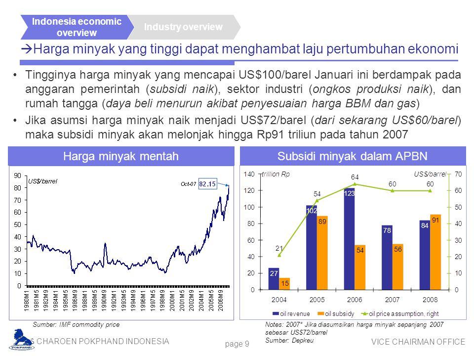 CHAROEN POKPHAND INDONESIA VICE CHAIRMAN OFFICE page 9  Harga minyak yang tinggi dapat menghambat laju pertumbuhan ekonomi Tingginya harga minyak yang mencapai US$100/barel Januari ini berdampak pada anggaran pemerintah (subsidi naik), sektor industri (ongkos produksi naik), dan rumah tangga (daya beli menurun akibat penyesuaian harga BBM dan gas) Jika asumsi harga minyak naik menjadi US$72/barel (dari sekarang US$60/barel) maka subsidi minyak akan melonjak hingga Rp91 triliun pada tahun 2007 Industry overview Indonesia economic overview Sumber: IMF commodity price Notes: 2007* Jika diasumsikan harga minyak sepanjang 2007 sebesar US$72/barrel Sumber: Depkeu Harga minyak mentah Subsidi minyak dalam APBN