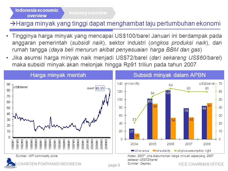 CHAROEN POKPHAND INDONESIA VICE CHAIRMAN OFFICE page 9  Harga minyak yang tinggi dapat menghambat laju pertumbuhan ekonomi Tingginya harga minyak yan