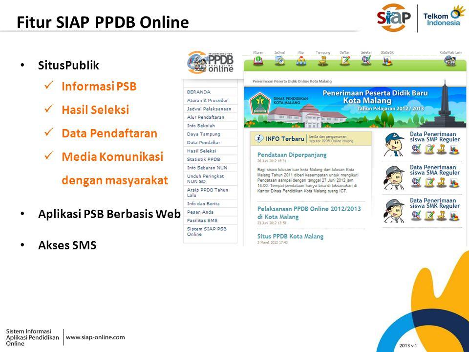 Fitur SIAP PPDB Online SitusPublik Informasi PSB Hasil Seleksi Data Pendaftaran Media Komunikasi dengan masyarakat Aplikasi PSB Berbasis Web Akses SMS
