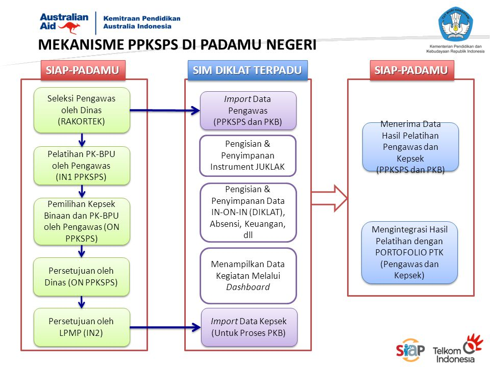 MEKANISME PPKSPS DI PADAMU NEGERI Seleksi Pengawas oleh Dinas (RAKORTEK) Pelatihan PK-BPU oleh Pengawas (IN1 PPKSPS) Pelatihan PK-BPU oleh Pengawas (I