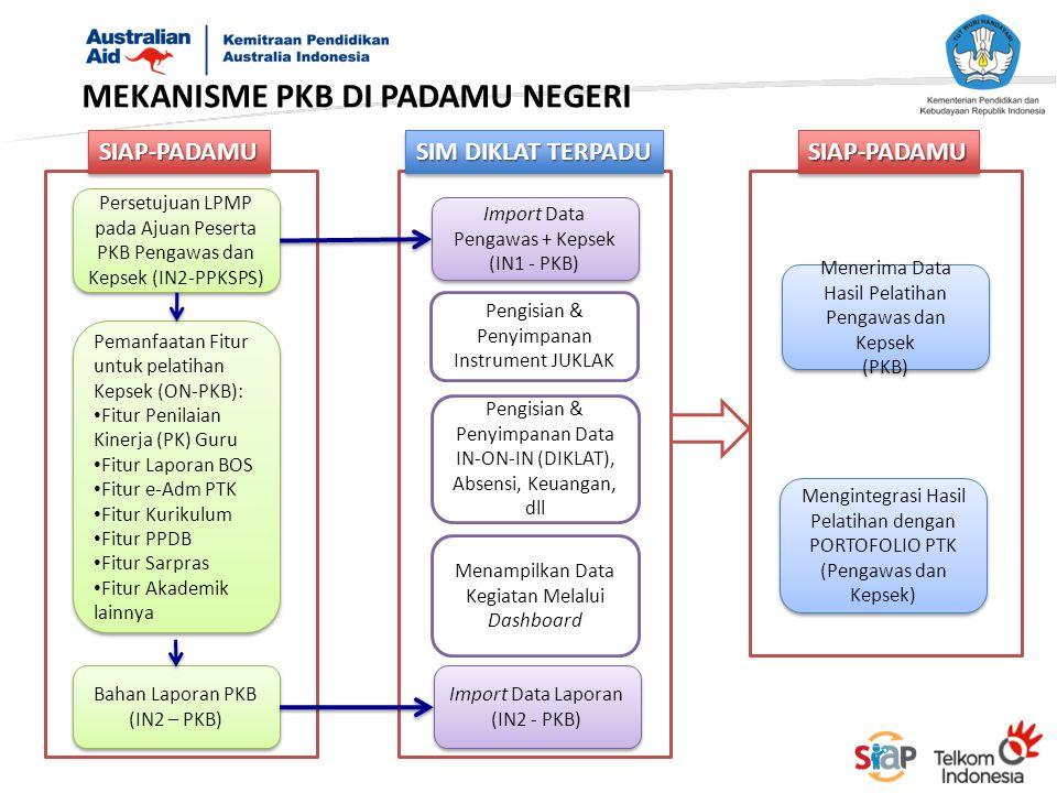 MEKANISME PKB DI PADAMU NEGERI Persetujuan LPMP pada Ajuan Peserta PKB Pengawas dan Kepsek (IN2-PPKSPS) Pemanfaatan Fitur untuk pelatihan Kepsek (ON-P