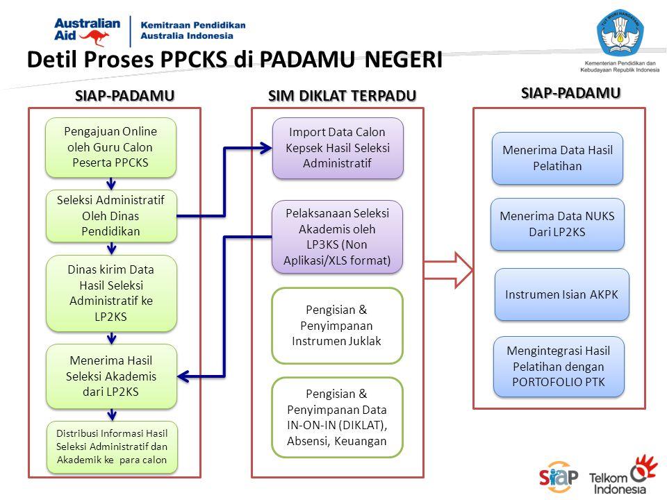 Detil Proses PPCKS di PADAMU NEGERI Seleksi Administratif Oleh Dinas Pendidikan Menerima Hasil Seleksi Akademis dari LP2KS Distribusi Informasi Hasil