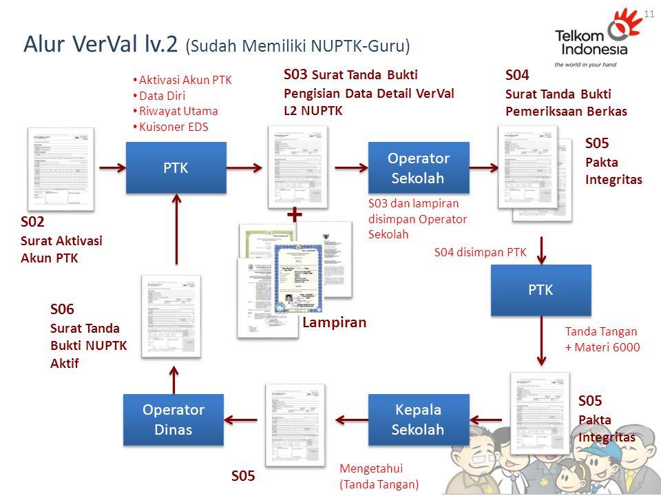 Alur VerVal lv.2 (Sudah Memiliki NUPTK-Guru) 11 Operator Dinas Operator Sekolah S02 Surat Aktivasi Akun PTK PTK Mengetahui (Tanda Tangan) PTK S05 Pakt