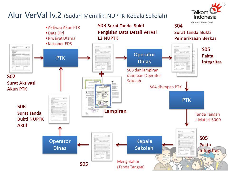 Alur VerVal lv.2 (Sudah Memiliki NUPTK-Kepala Sekolah) 12 Operator Dinas S02 Surat Aktivasi Akun PTK PTK Mengetahui (Tanda Tangan) PTK S05 Pakta Integ