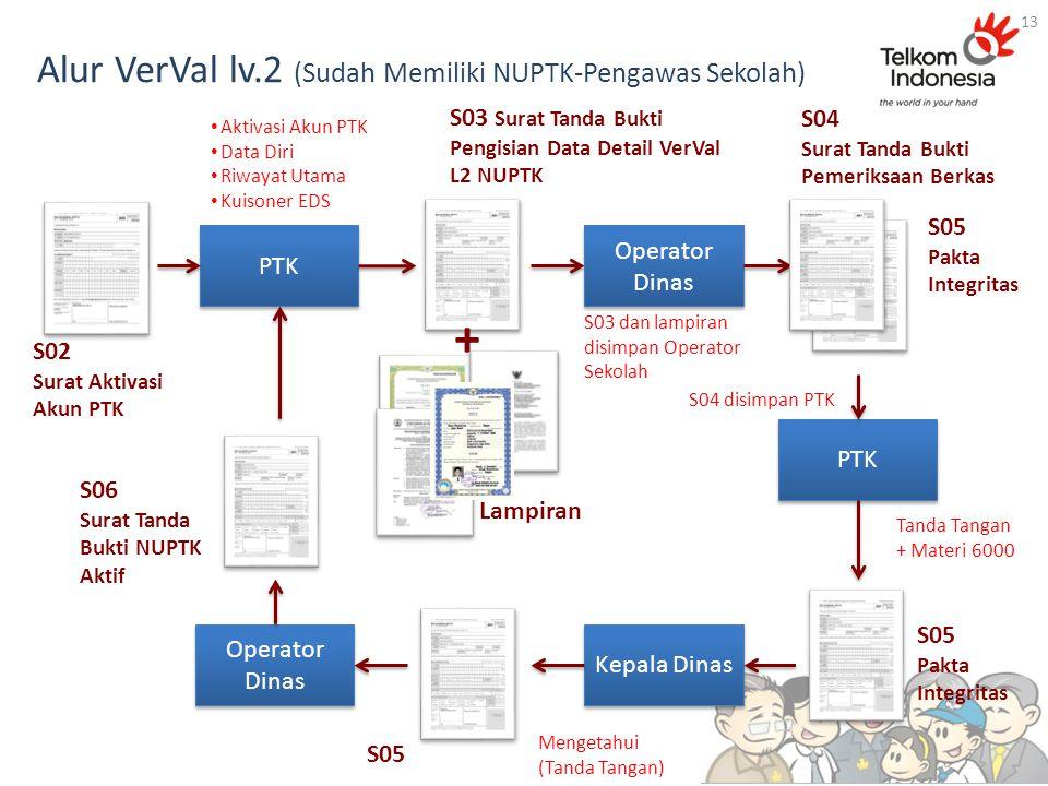 Alur VerVal lv.2 (Sudah Memiliki NUPTK-Pengawas Sekolah) 13 S03 Surat Tanda Bukti Pengisian Data Detail VerVal L2 NUPTK Operator Dinas S02 Surat Aktiv